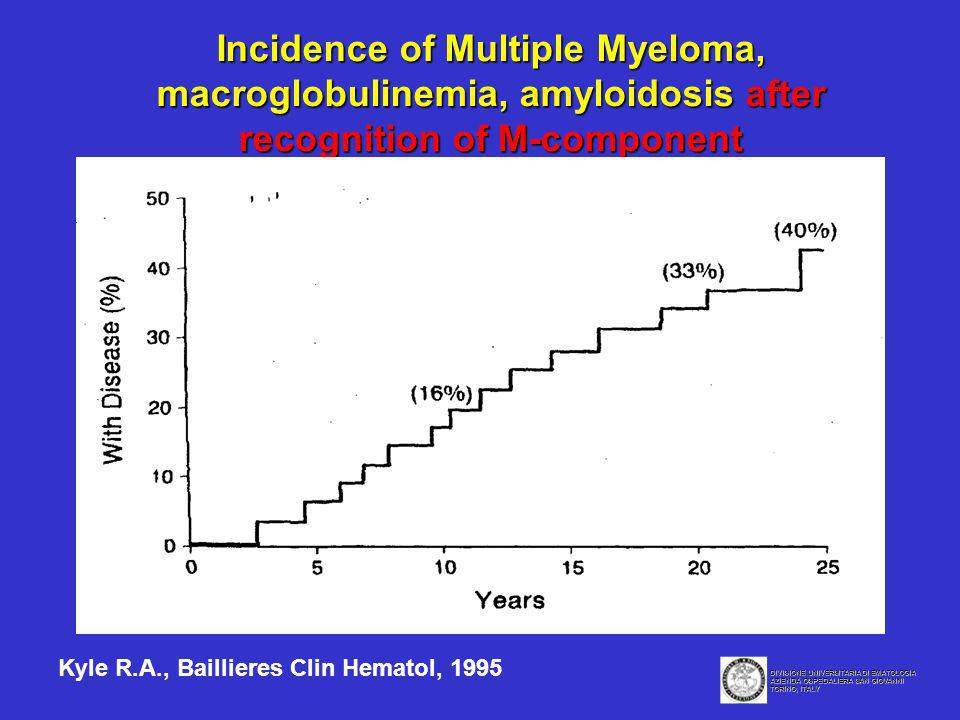 Incidence of Multiple Myeloma, macroglobulinemia, amyloidosis after recognition of M-component Kyle R.A., Baillieres Clin Hematol, 1995 DIVISIONE UNIV