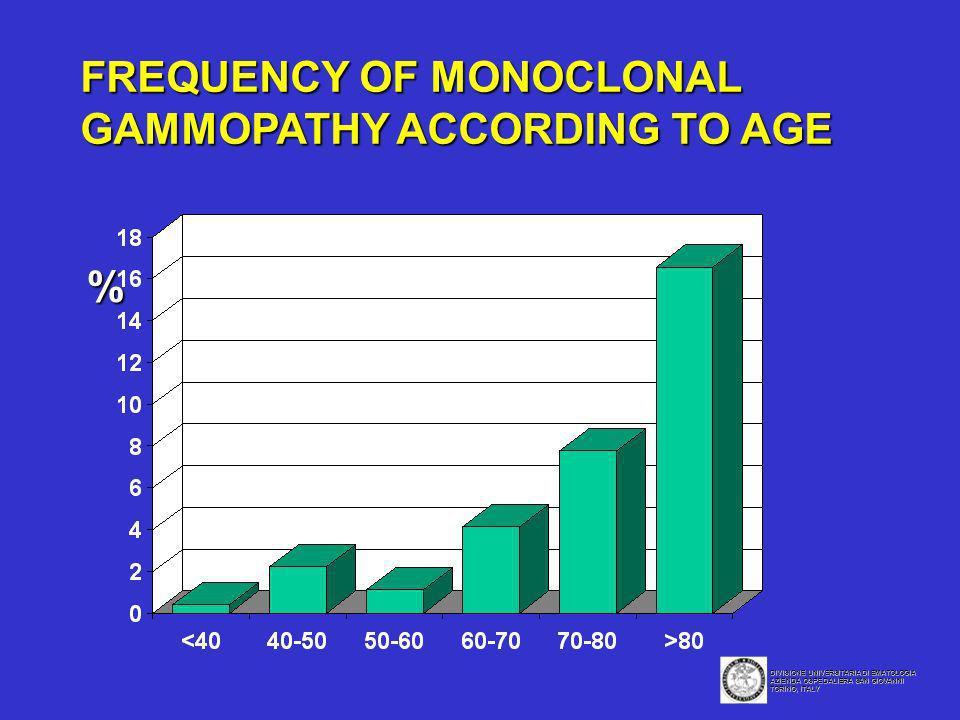 FREQUENCY OF MONOCLONAL GAMMOPATHY ACCORDING TO AGE % DIVISIONE UNIVERSITARIA DI EMATOLOGIA AZIENDA OSPEDALIERA SAN GIOVANNI TORINO, ITALY