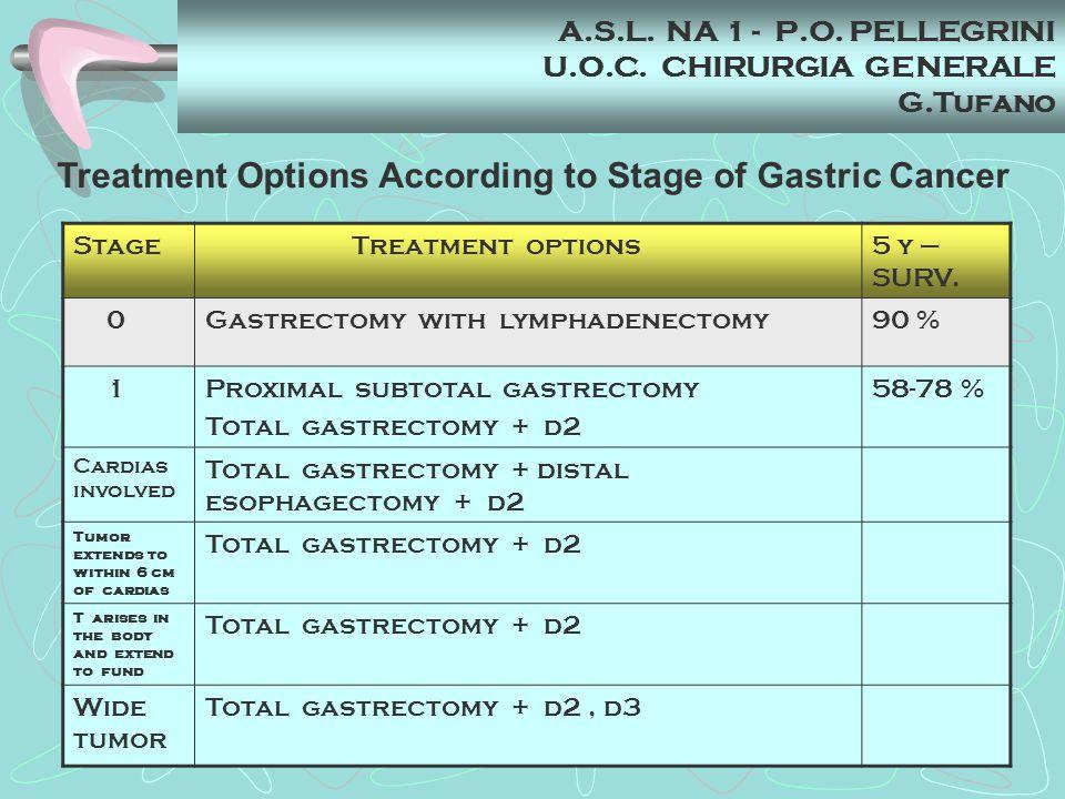 A.S.L. NA 1 - P.O. PELLEGRINI U.O.C. CHIRURGIA GENERALE G.Tufano Treatment Options According to Stage of Gastric Cancer Stage Treatment options5 y – S
