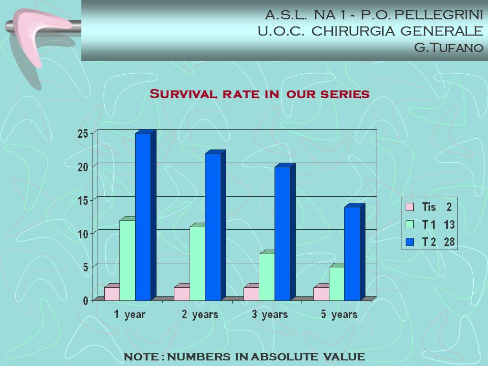 A.S.L. NA 1 - P.O. PELLEGRINI U.O.C. CHIRURGIA GENERALE G.Tufano Survival rate in our series NOTE : NUMBERS IN ABSOLUTE VALUE