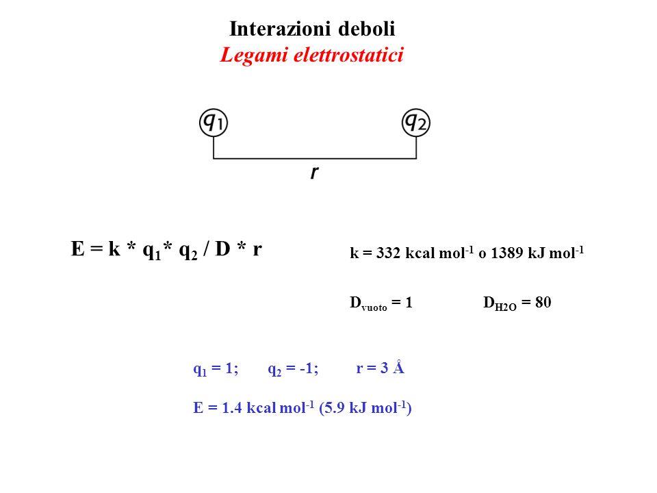 Interazioni deboli Legami elettrostatici E = k * q 1 * q 2 / D * r q 1 = 1; q 2 = -1; r = 3 Å E = 1.4 kcal mol -1 (5.9 kJ mol -1 ) k = 332 kcal mol -1