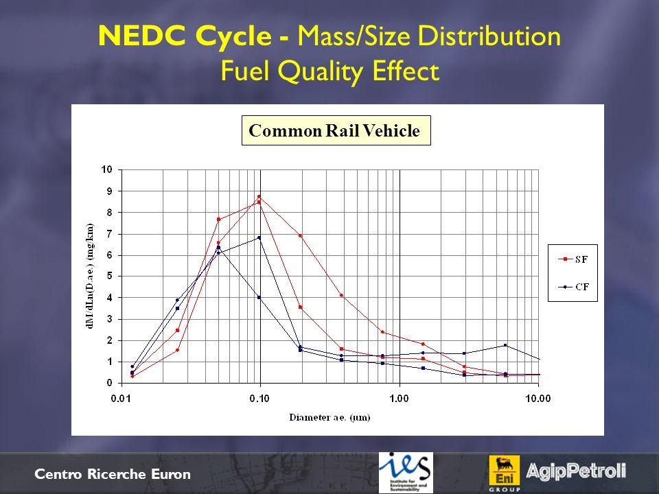 $+ Centro Ricerche Euron NEDC Cycle - Mass/Size Distribution Fuel Quality Effect Common Rail Vehicle