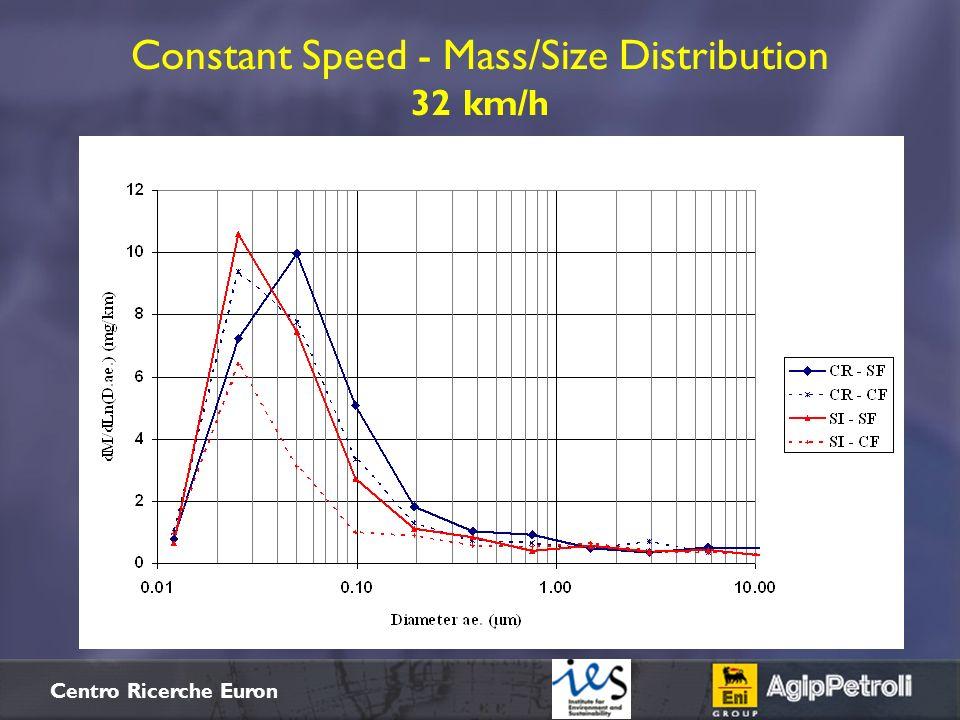$+ Centro Ricerche Euron Constant Speed - Mass/Size Distribution 32 km/h