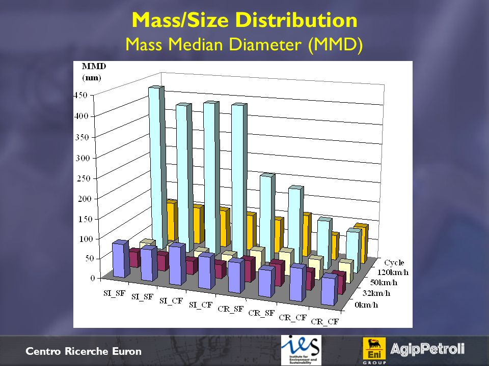 $+ Centro Ricerche Euron Mass/Size Distribution Mass Median Diameter (MMD)