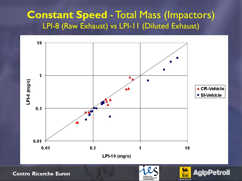 $+ Centro Ricerche Euron Constant Speed - Total Mass (Impactors) LPI-8 (Raw Exhaust) vs LPI-11 (Diluted Exhaust)