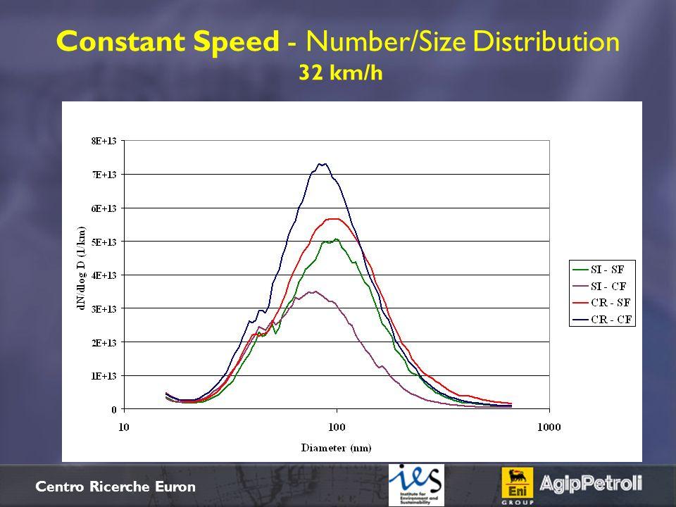 $+ Centro Ricerche Euron Constant Speed - Number/Size Distribution 32 km/h