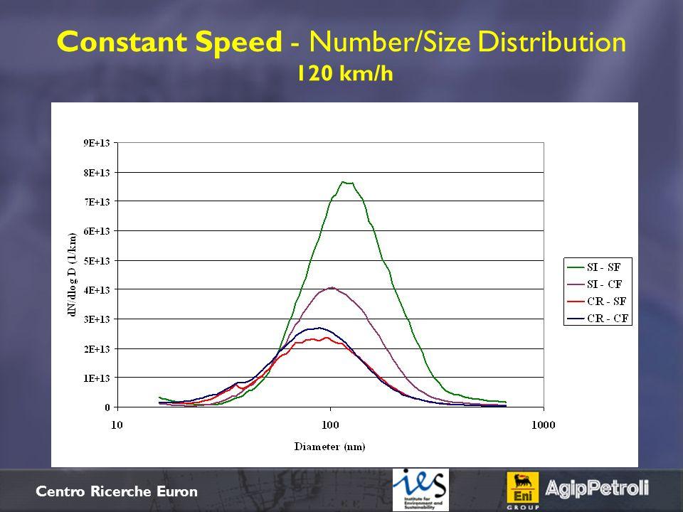 $+ Centro Ricerche Euron Constant Speed - Number/Size Distribution 120 km/h