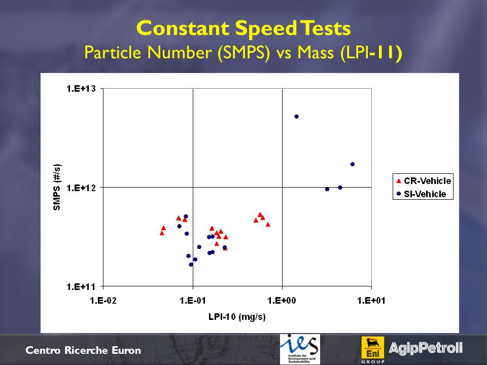 $+ Centro Ricerche Euron Constant Speed Tests Particle Number (SMPS) vs Mass (LPI-11)