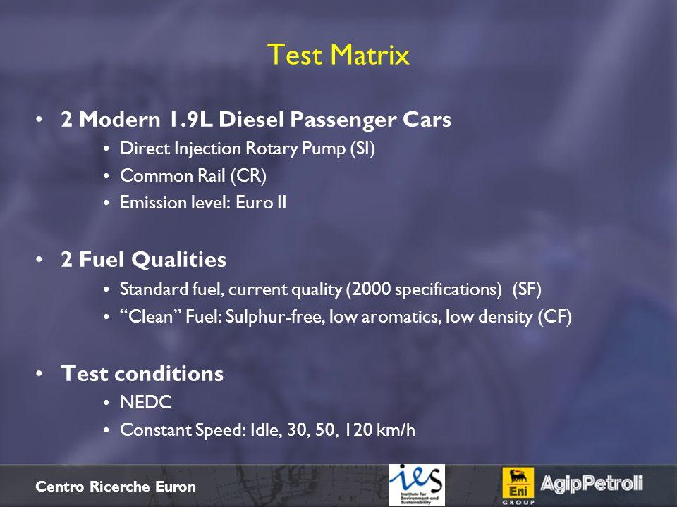 $+ Centro Ricerche Euron 2 Modern 1.9L Diesel Passenger Cars Direct Injection Rotary Pump (SI) Common Rail (CR) Emission level: Euro II 2 Fuel Qualiti