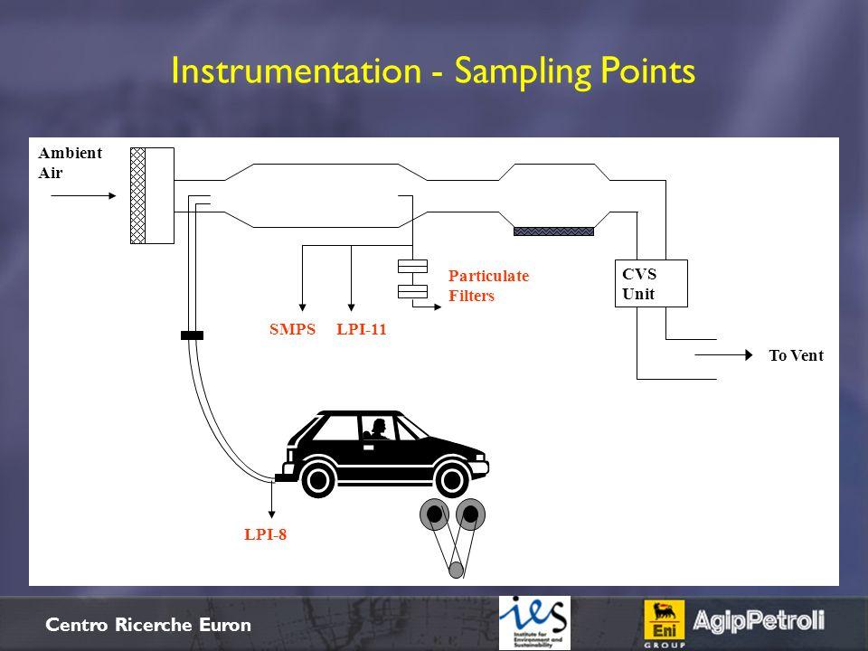 $+ Centro Ricerche Euron Instrumentation - Sampling Points Particulate Filters To Vent CVS Unit Ambient Air SMPSLPI-11 LPI-8