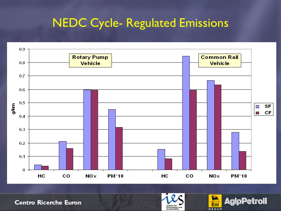 $+ Centro Ricerche Euron NEDC Cycle- Regulated Emissions