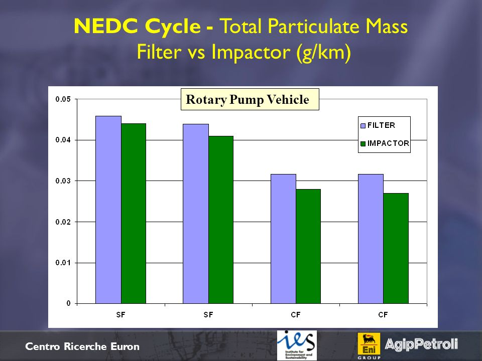 $+ Centro Ricerche Euron NEDC Cycle - Total Particulate Mass Filter vs Impactor (g/km) Common Rail Vehicle