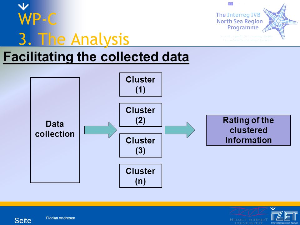 Florian Andresen Seite 11 WP-C 3. The Analysis Facilitating the collected data Data collection Cluster (1) Cluster (2) Cluster (3) Cluster (n) Rating
