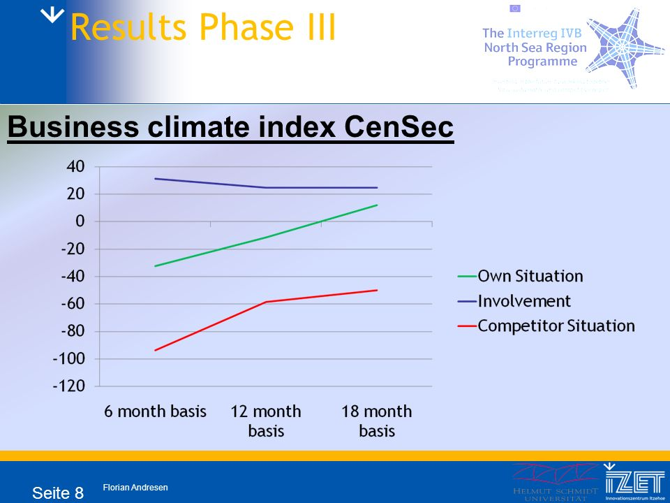 Florian Andresen Seite 8 Results Phase III Business climate index CenSec