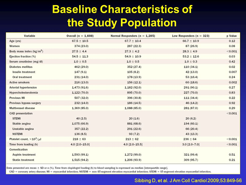 Baseline Characteristics of the Study Population Sibbing D, et al. J Am Coll Cardiol 2009;53:849-56