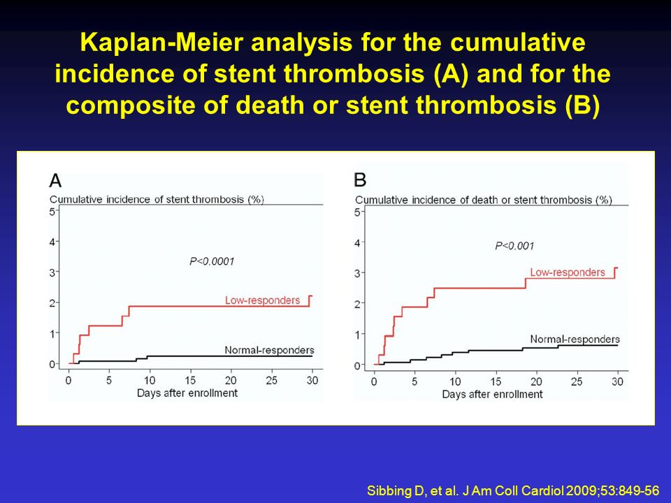 Kaplan-Meier analysis for the cumulative incidence of stent thrombosis (A) and for the composite of death or stent thrombosis (B) Sibbing D, et al.