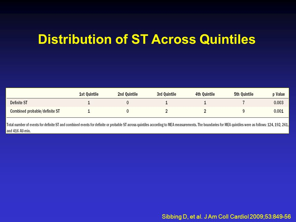 Distribution of ST Across Quintiles Sibbing D, et al. J Am Coll Cardiol 2009;53:849-56
