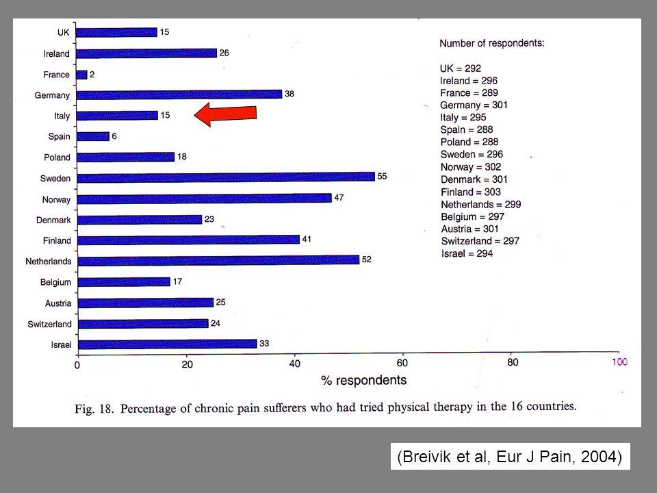 (Breivik et al, Eur J Pain, 2004)