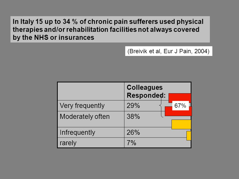 In Italy 15 up to 34 % of chronic pain sufferers used physical therapies and/or rehabilitation facilities not always covered by the NHS or insurances Colleagues Responded: Very frequently29% Moderately often38% Infrequently26% rarely7% 67% (Breivik et al, Eur J Pain, 2004)