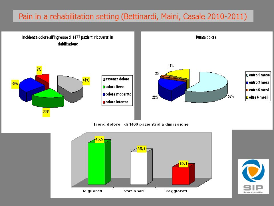 Pain in a rehabilitation setting (Bettinardi, Maini, Casale )