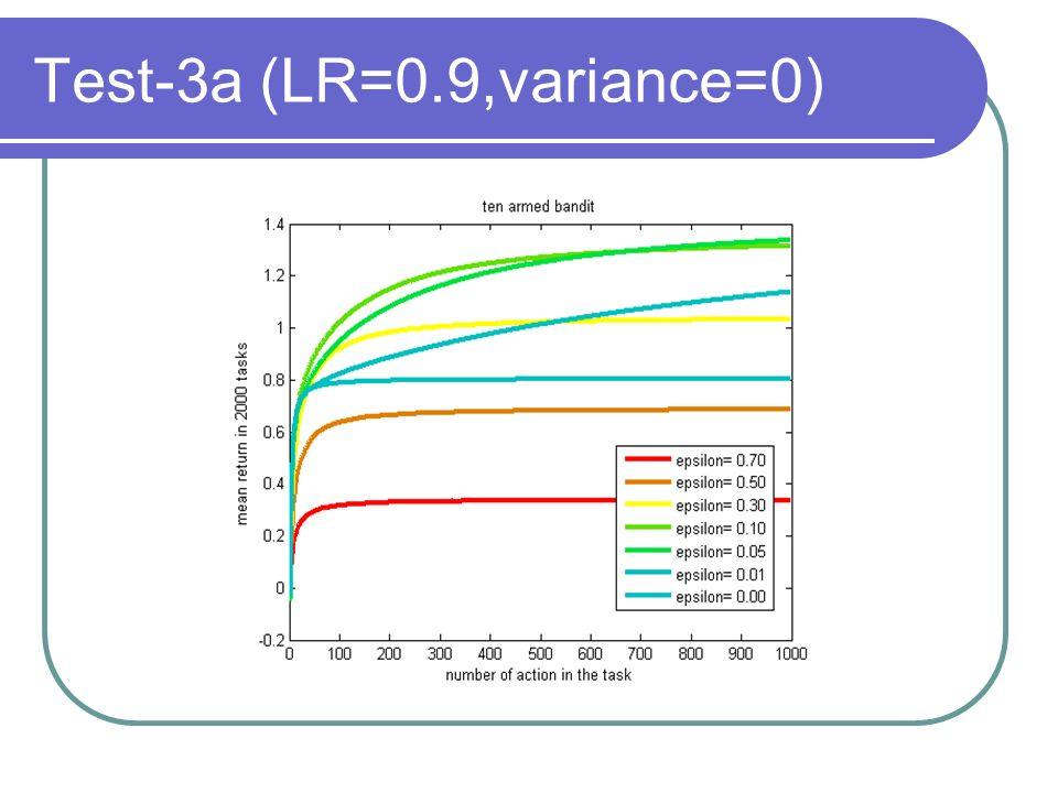 Test-3a (LR=0.9,variance=0)