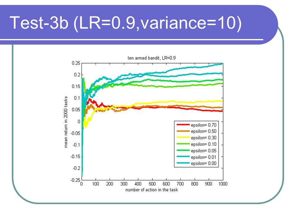 Test-3b (LR=0.9,variance=10)