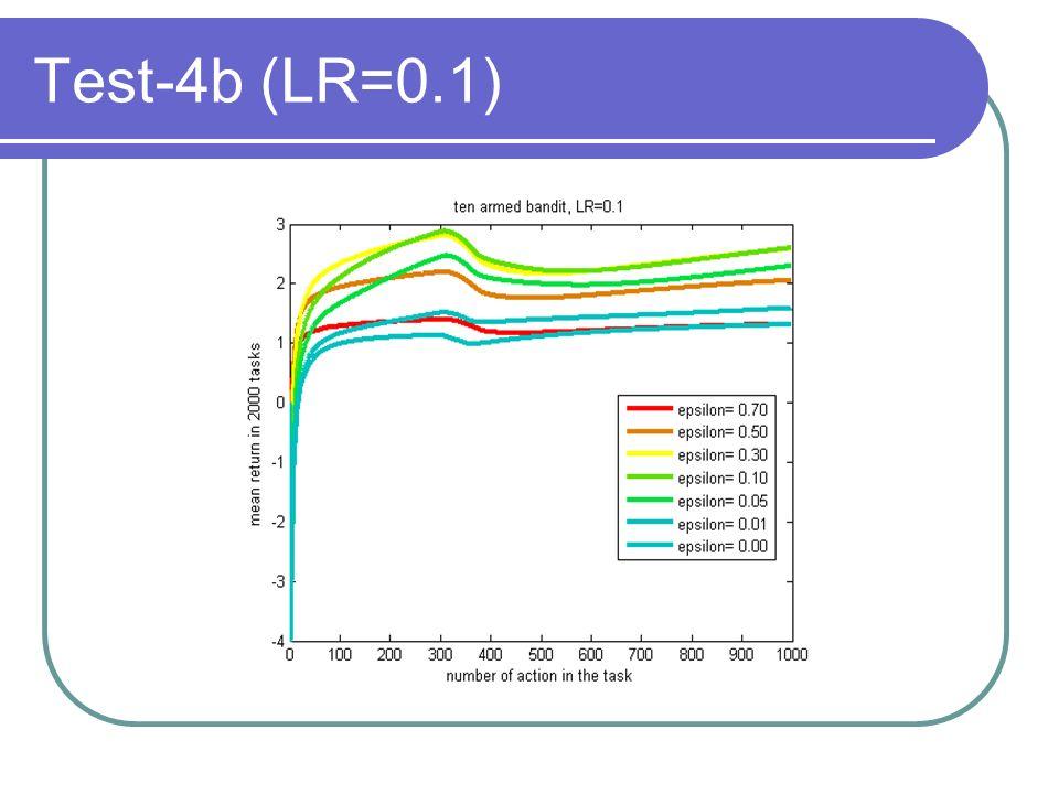 Test-4b (LR=0.1)