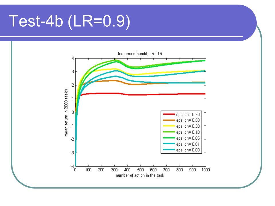 Test-4b (LR=0.9)