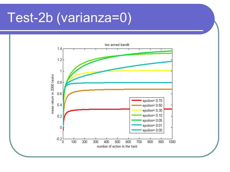 Test-2b (varianza=0)