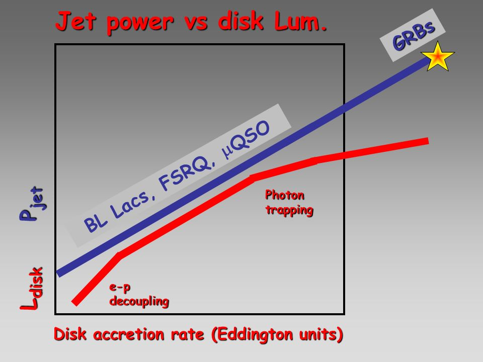 Disk accretion rate (Eddington units) L disk P jet L disk P jet Jet power vs disk Lum. e-p decoupling Photon trapping BL Lacs, FSRQ, QSO GRBs