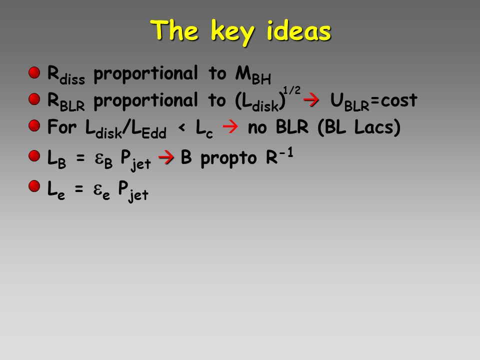 The key ideas R diss proportional to M BH R BLR proportional to (L disk ) U BLR =cost For L disk /L Edd < L c no BLR (BL Lacs) L B = B P jet B propto