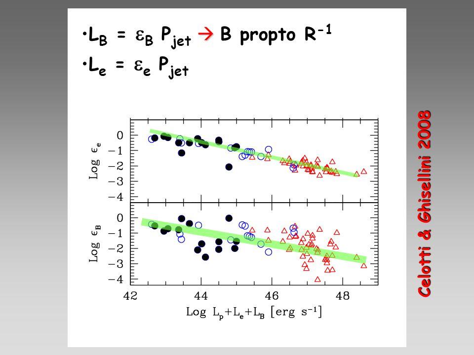 L B = B P jet B propto R -1 L e = e P jet Celotti & Ghisellini 2008