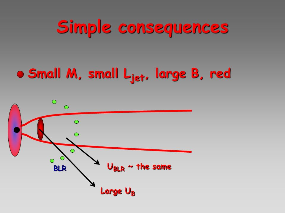 Simple consequences Small M, small L jet, large B, redSmall M, small L jet, large B, red BLR U BLR ~ the same Large U B
