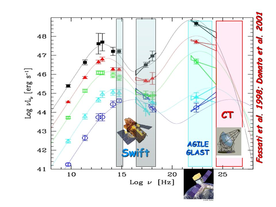 Fossati et al. 1998; Donato et al. 2001 AGILE GLAST CT Swift