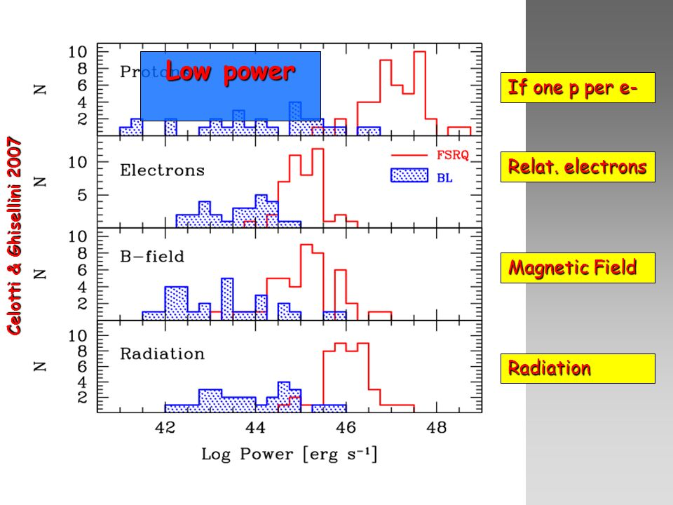 If one p per e- Relat. electrons Magnetic Field Radiation Celotti & Ghisellini 2007 Low power