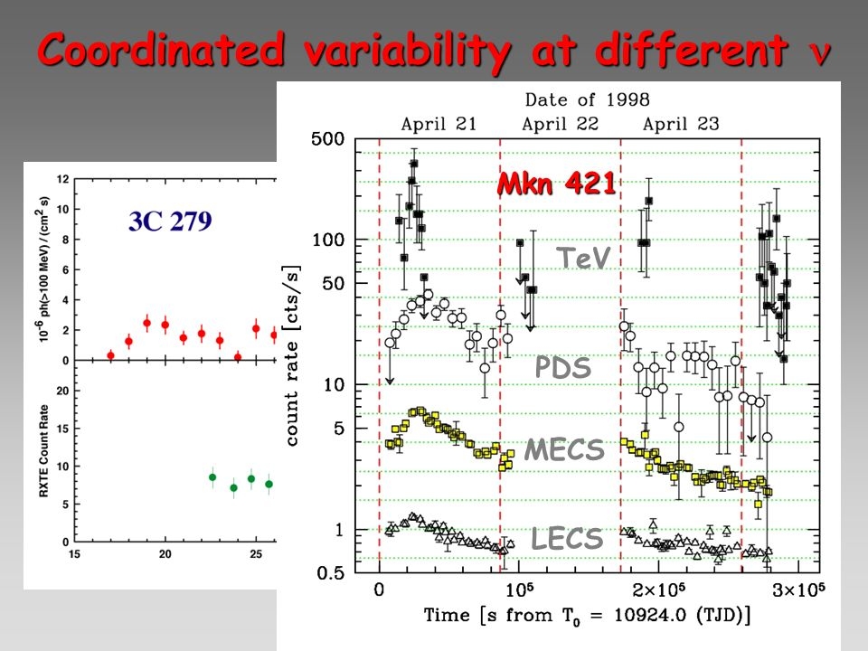Coordinated variability at different Coordinated variability at different Mkn 421 TeV PDS MECS LECS