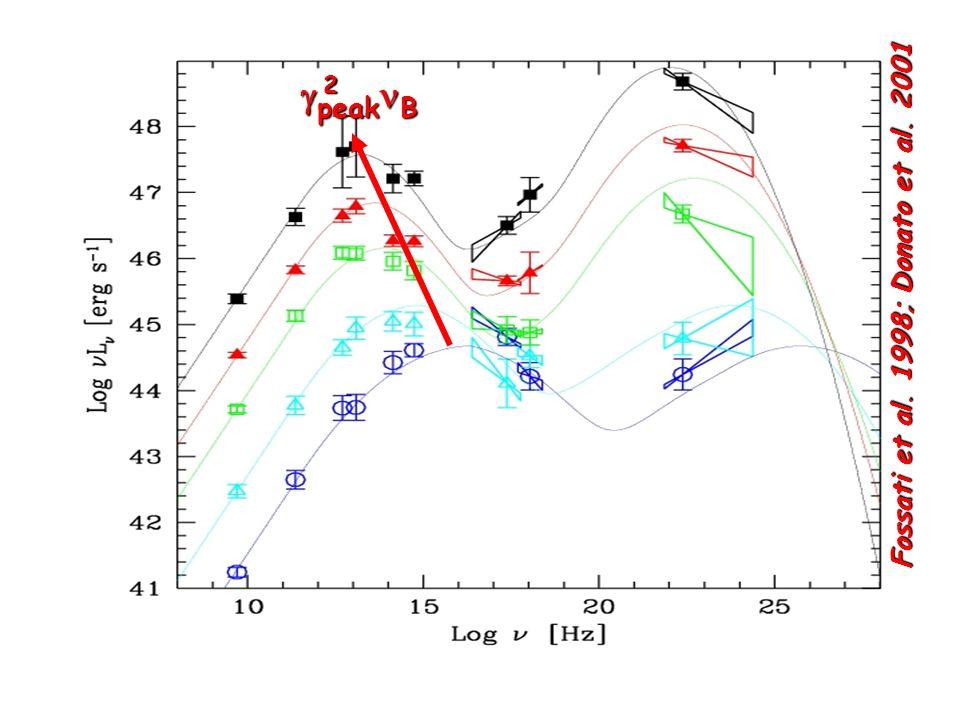 Fossati et al. 1998; Donato et al. 2001 peak B peak B2