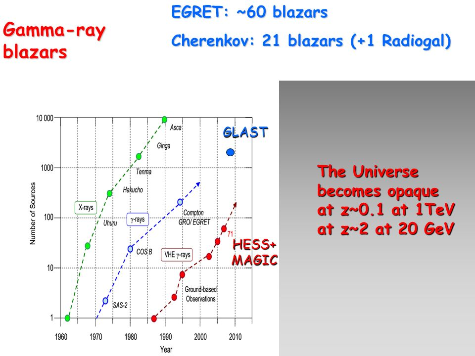 Gamma-ray blazars GLAST HESS+ MAGIC EGRET: ~60 blazars Cherenkov: 21 blazars (+1 Radiogal) The Universe becomes opaque at z~0.1 at 1TeV at z~2 at 20 G
