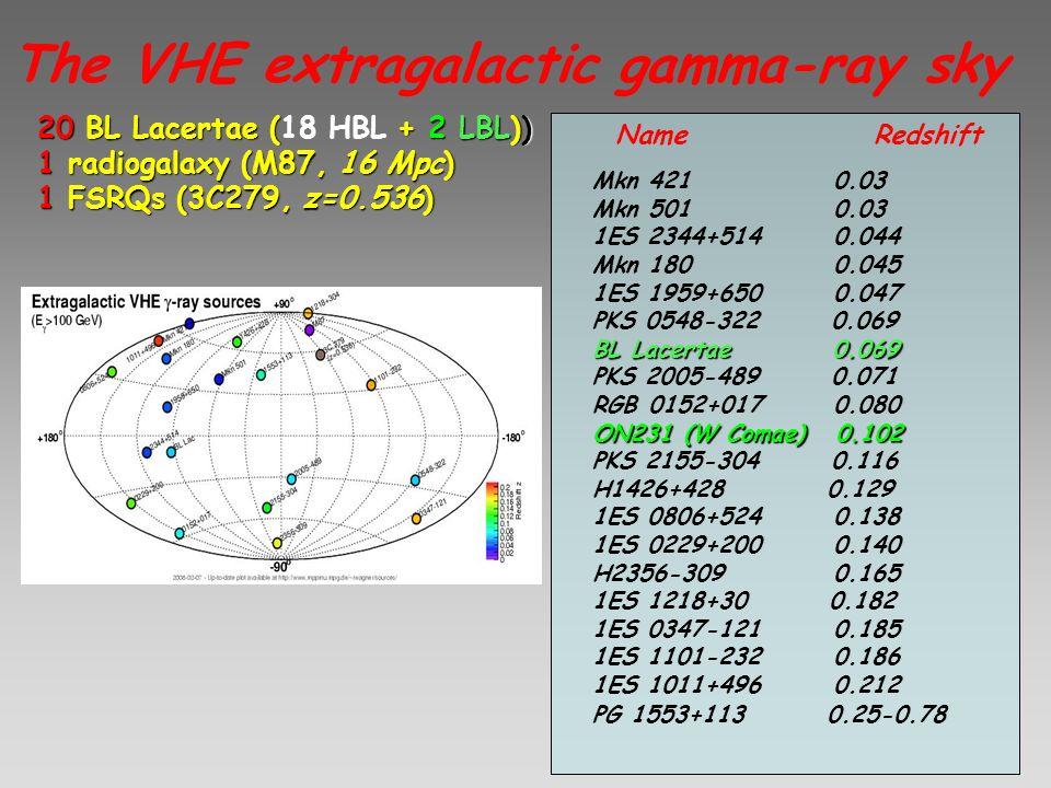 The VHE extragalactic gamma-ray sky 20 BL Lacertae ( + 2 LBL)) 20 BL Lacertae (18 HBL + 2 LBL)) 1 radiogalaxy (M87, 16 Mpc) 1 FSRQs (3C279, z=0.536) N