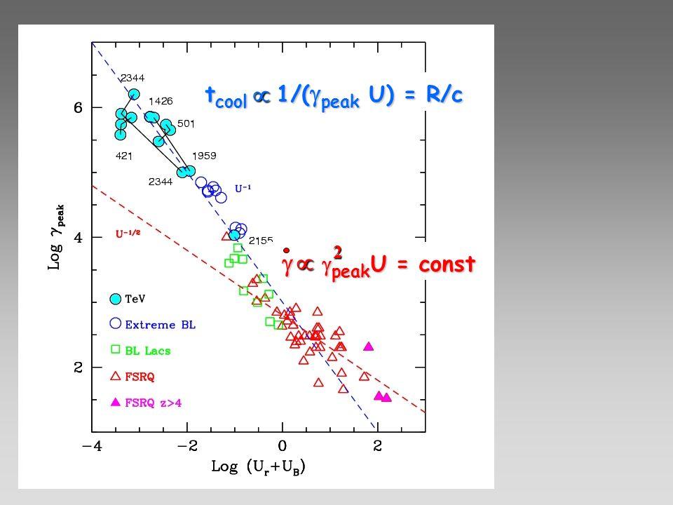 t cool 1/( peak U) = R/c peak U = const peak U = const 2