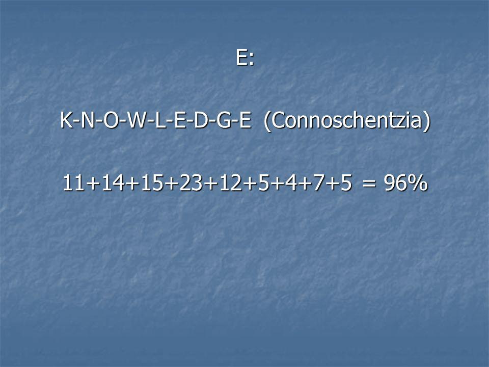 E: K-N-O-W-L-E-D-G-E (Connoschentzia) 11+14+15+23+12+5+4+7+5 = 96%