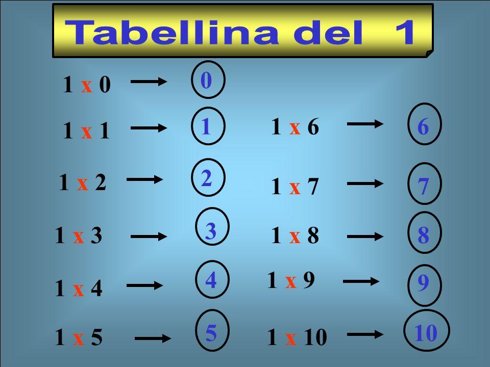 1 x 2 2 1 x 1 1 1 x 3 3 1 x 4 4 1 x 5 51 x 661 x 771 x 88 1 x 9 9 1 x 10 101 x 0 0