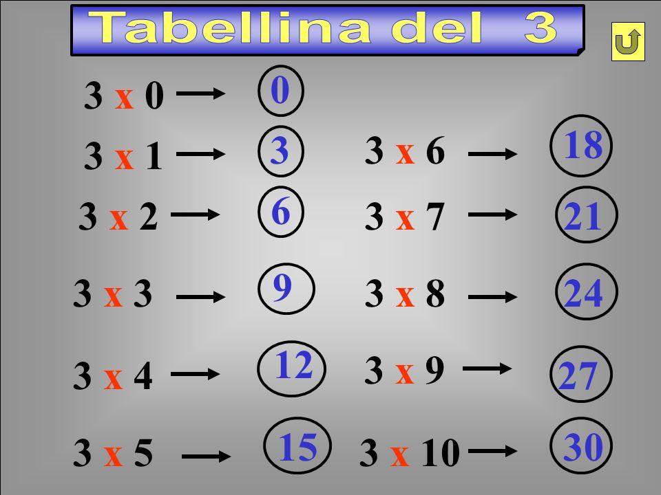 3 x 2 6 3 x 1 3 3 x 3 9 3 x 4 12 3 x 5 15 3 x 6 18 3 x 721 3 x 824 3 x 10 30 3 x 9 273 x 0 0