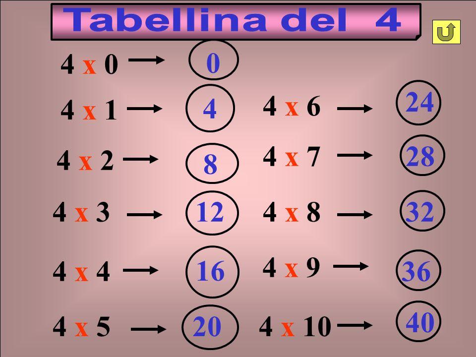 4 x 2 84 x 1 4 4 x 312 4 x 4 16 4 x 520 4 x 6 24 4 x 728 4 x 832 4 x 10 40 4 x 9 36 4 x 0 0