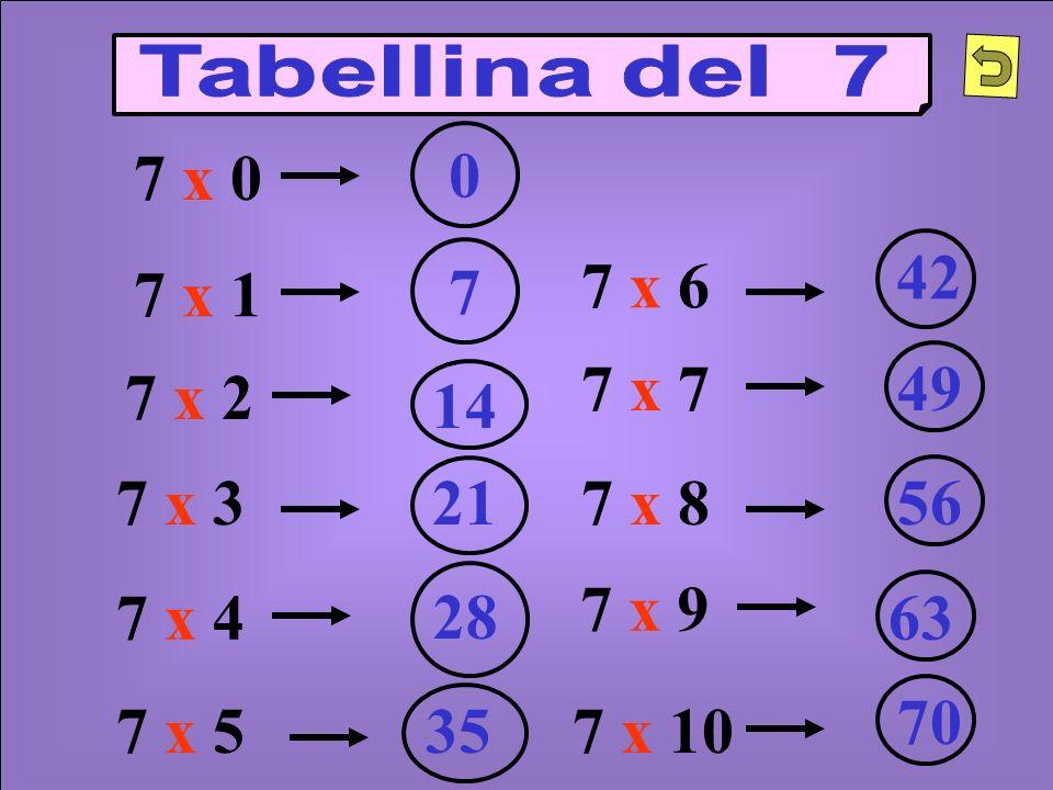 7 x 2 7 x 37 x 8 7 x 4 7 x 5 7 x 1 7 x 6 7 x 10 7 x 9 7 x 7 14 7 21 28 35 42 49 56 70 63 7 x 0 0