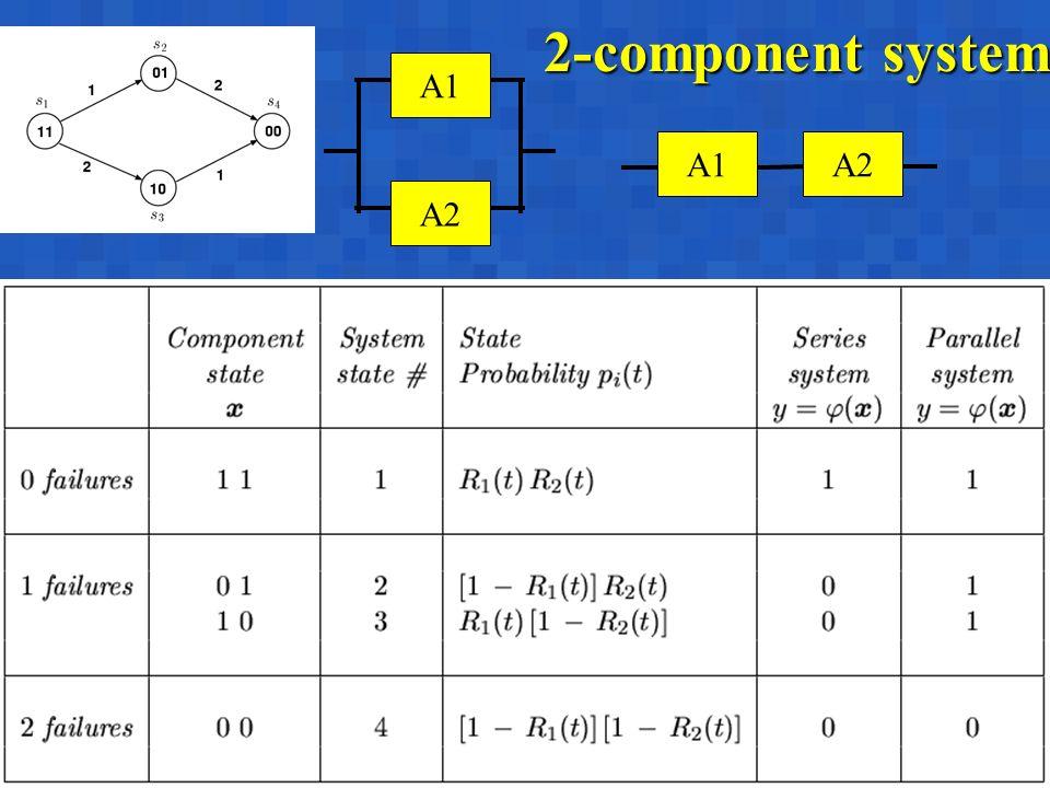 A. BobbioBertinoro, March 10-14, 200310 2-component system A1A1 A2 A1A1