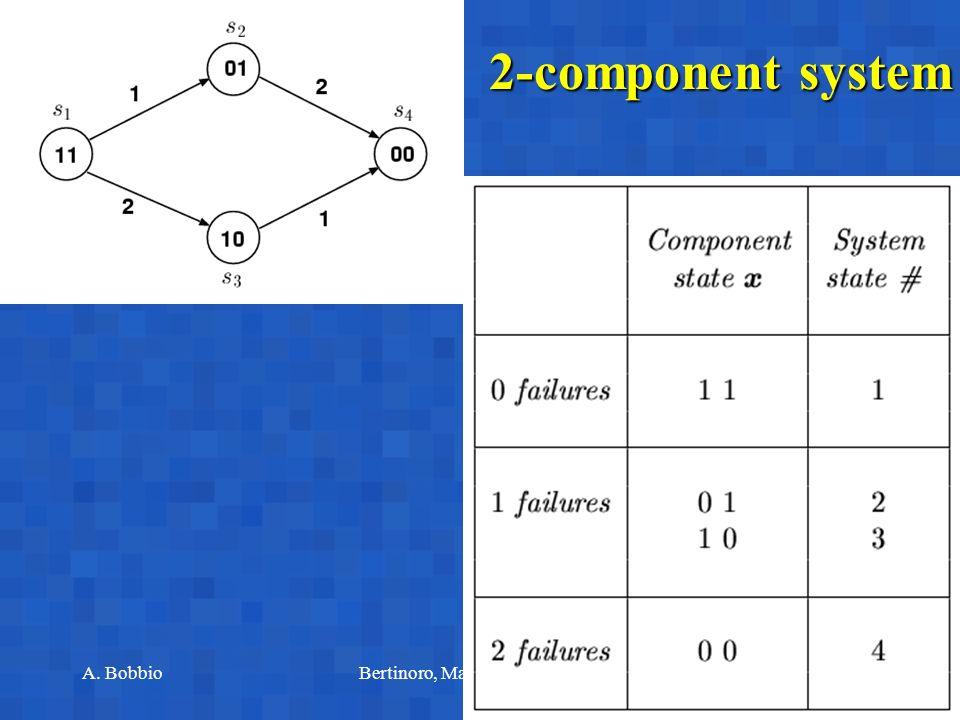 A. BobbioBertinoro, March 10-14, 200314 2-component series system A1A1A2