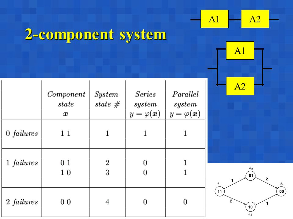 A. BobbioBertinoro, March 10-14, 20037 2-component system A1A1 A2 A1A1