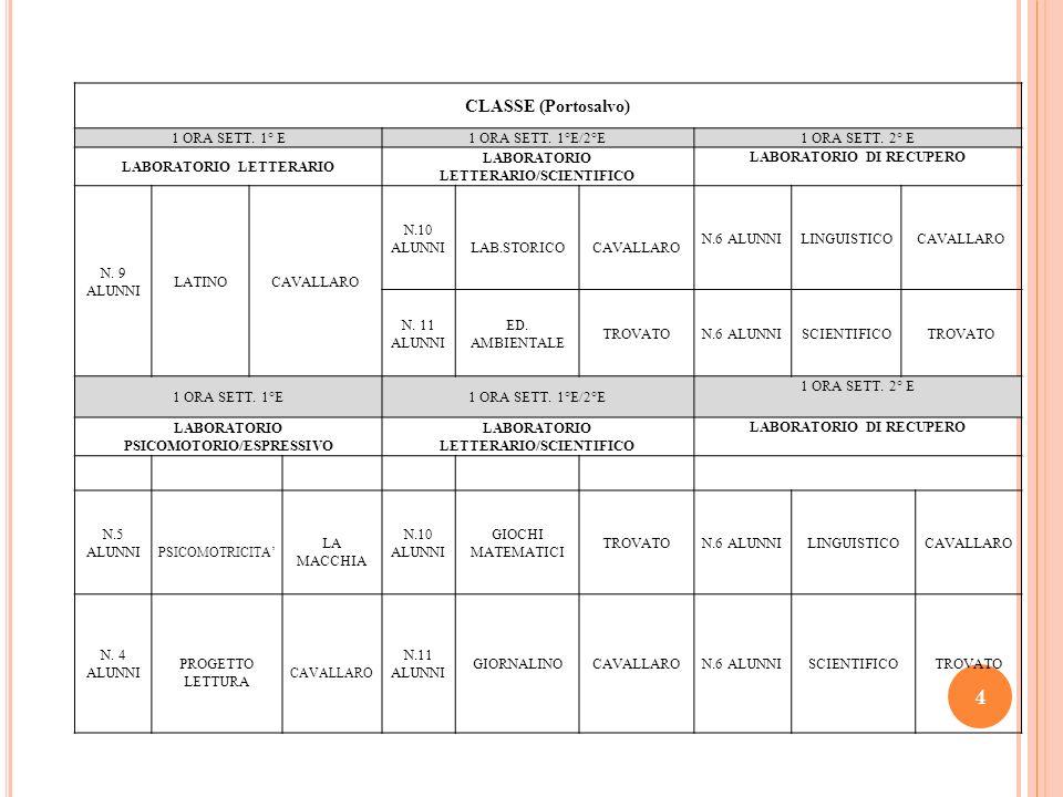 4 CLASSE (Portosalvo) 1 ORA SETT. 1° E1 ORA SETT. 1°E/2°E 1 ORA SETT. 2° E LABORATORIO LETTERARIO LABORATORIO LETTERARIO/SCIENTIFICO LABORATORIO DI RE