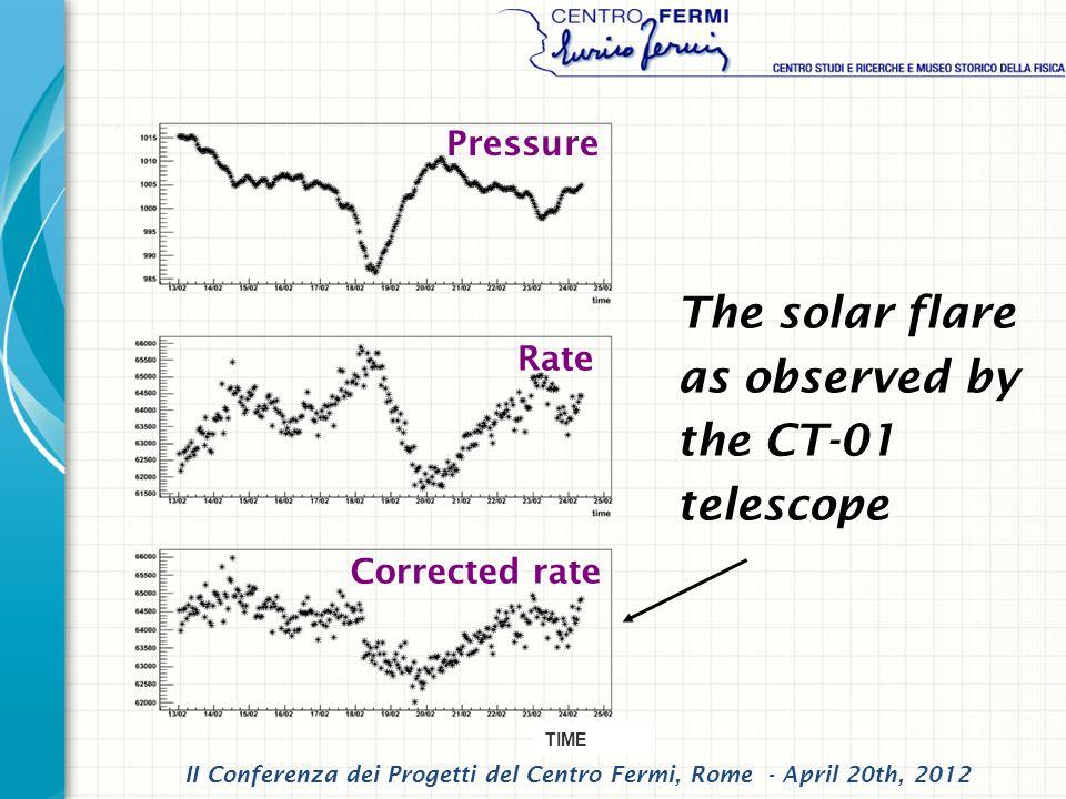 The solar flare as observed by the CT-01 telescope Pressure Rate Corrected rate II Conferenza dei Progetti del Centro Fermi, Rome - April 20th, 2012 TIME
